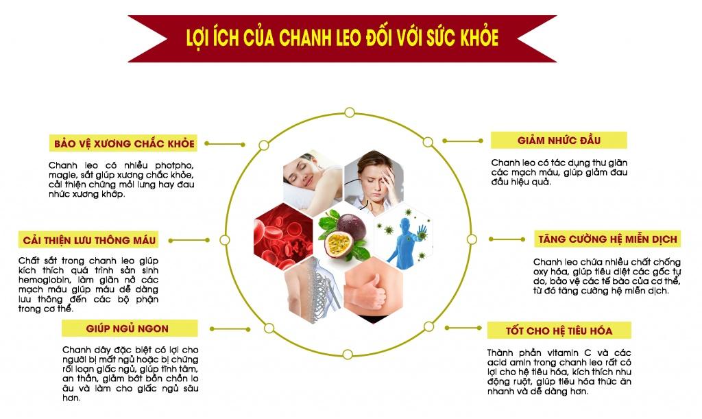 Lợi ích của chanh dây đối với sức khỏe