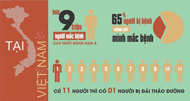 Thống kê về tình trạng mắc bệnh mãn tính ở Việt Nam