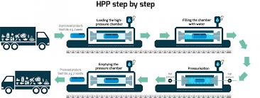 Công nghệ HPP - High Pressure Processing