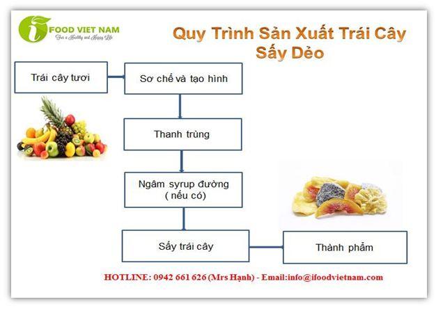 Quy trình sản xuất trái cây sấy dẻo