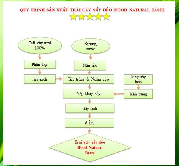 Quy trình sản xuất trái cây sấy dẻo Ifood