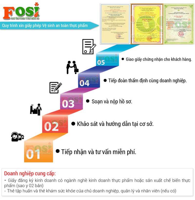 Quy trình xin giấy vệ sinh an toàn thực phẩm